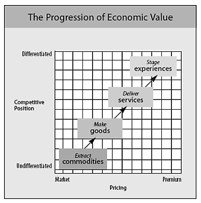 Image taken from: https://hbr.org/1998/07/welcome-to-the-experience-economy