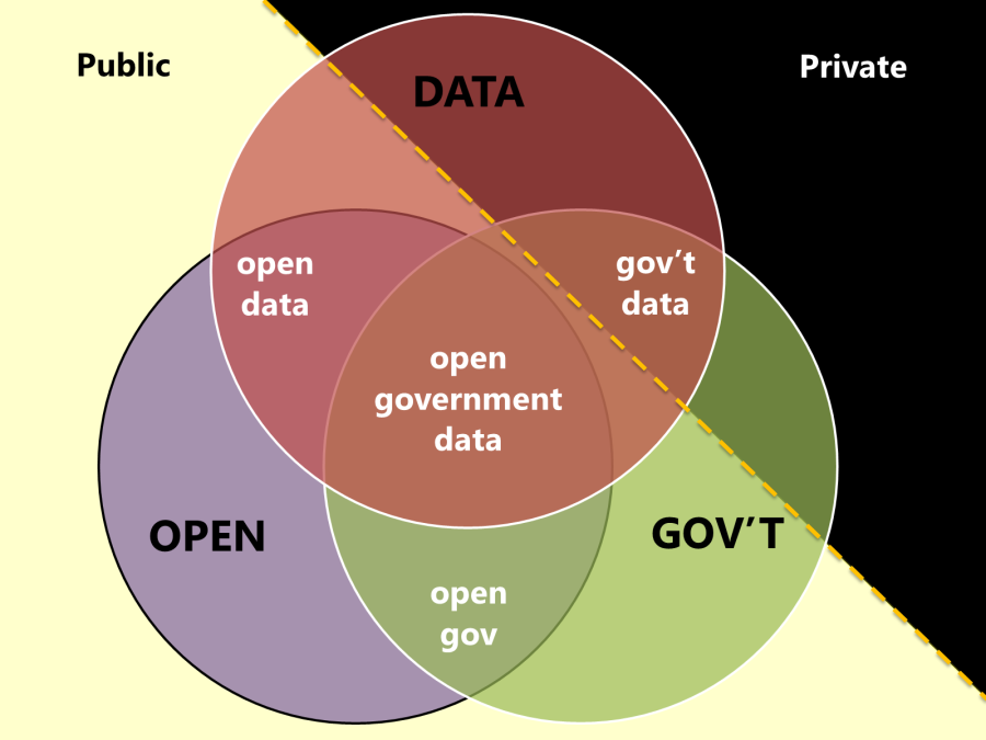 OpenGovData.png