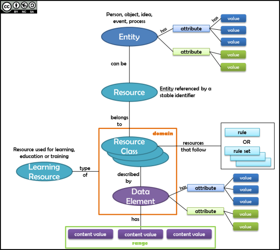 Entity-Resource-Data-Element