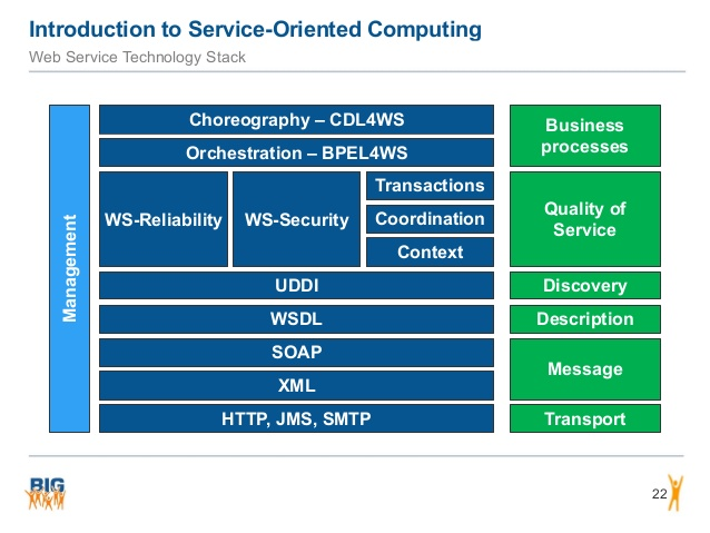 introduction-to-soapwsdl-web-services-and-restful-web-services-22-638